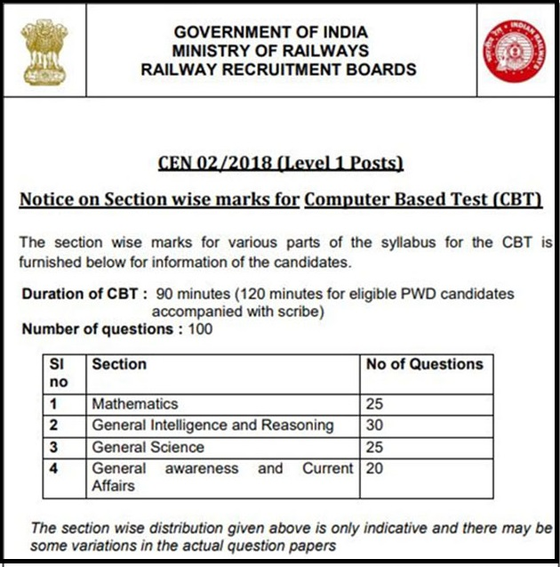RRB Group D Admit Card Release Date 2019