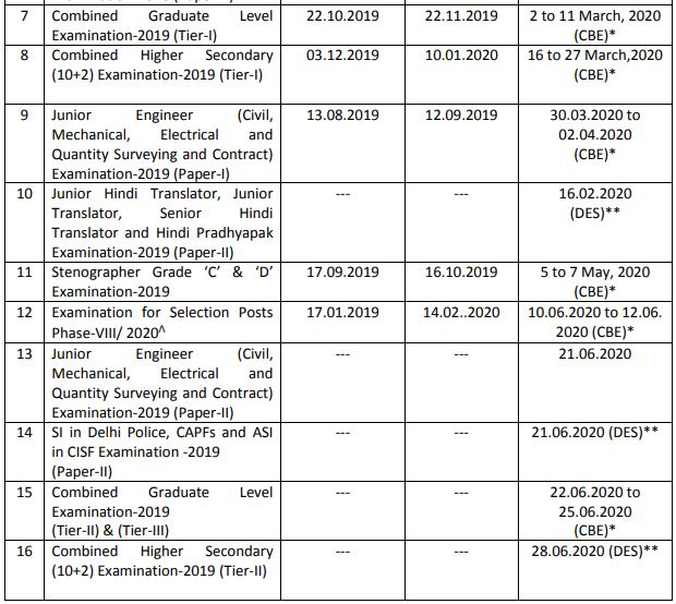 SSC Exam Calendar 2020-21 Released