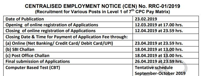 RRB Group D Admit Card 2020 Release Date
