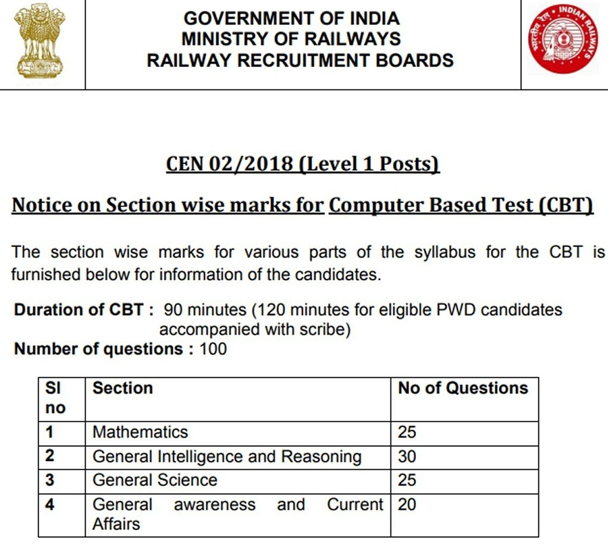 RRB Group D Exam Date 2020 Release Date