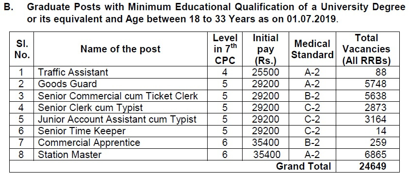 RRB NTPC Exam Increased Vacancies in Traffic Assistant